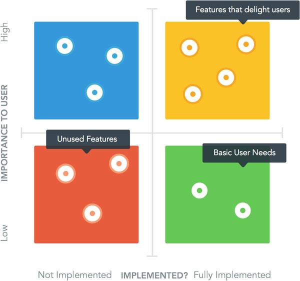 Identify Users' Motivations