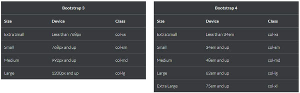 Bootstrap 4 Devices