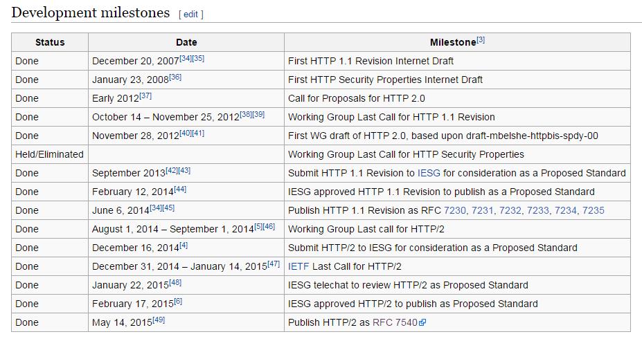 HTTP/2 development