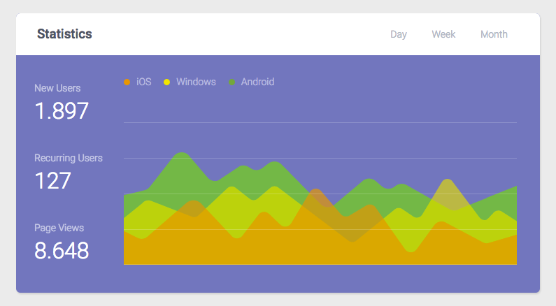 HTML Statistics